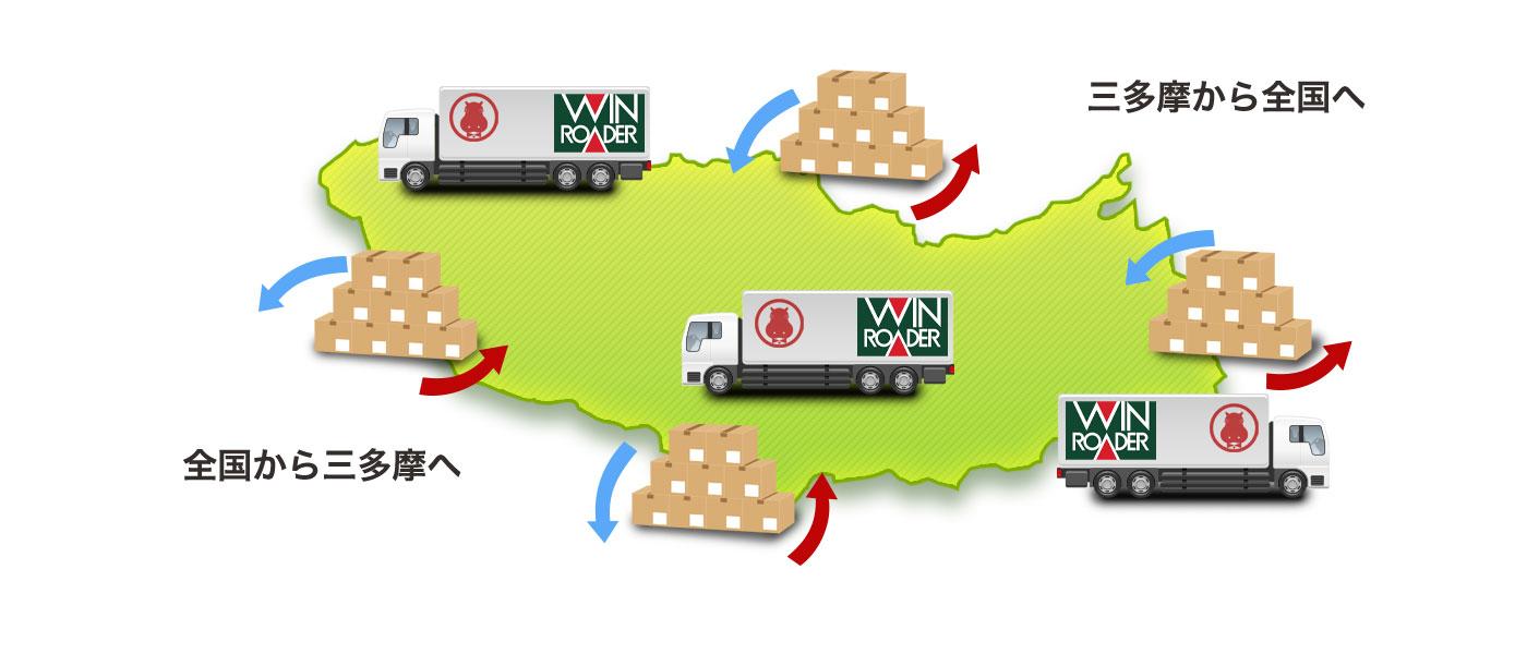 ウインローダーは全国への配送も承ります